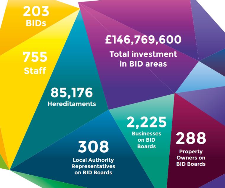 British-BIDs-Summary